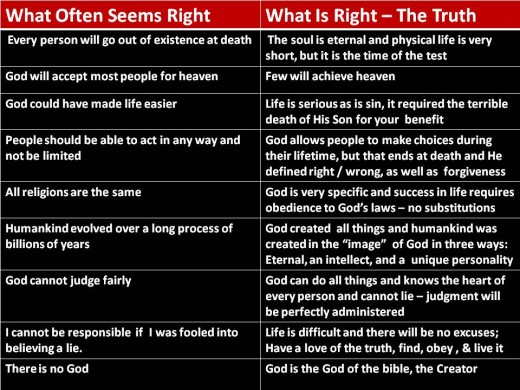 What seems right versus what is right