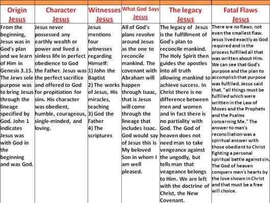 Jesus compared