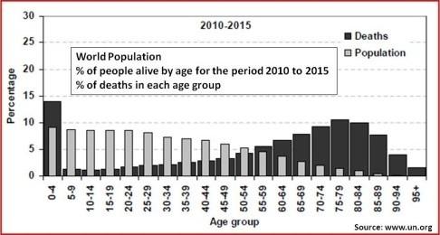 Age statistics worldwide