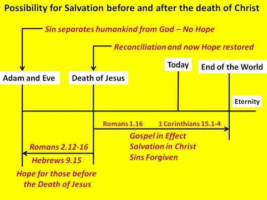Saved before and after Christ